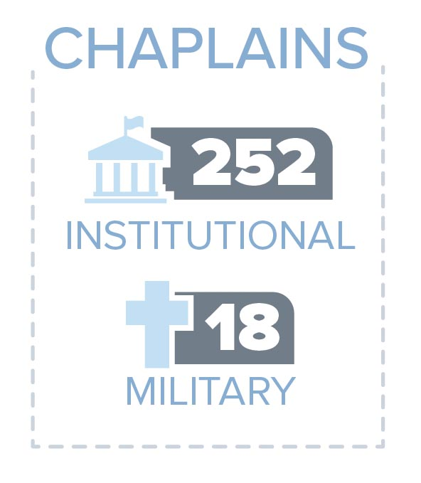 church-of-god-stats_3