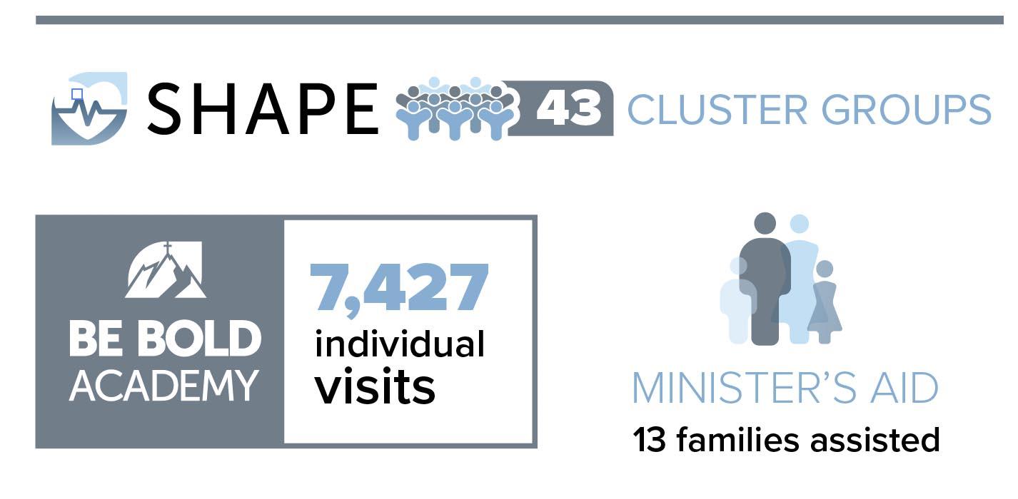 church-of-god-stats_4